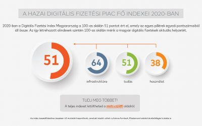 Digitális Fizetési Index – új iparági mérőszámmal segíti a Mastercard  a hazai szereplőket